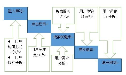 seo关键字和seo描述