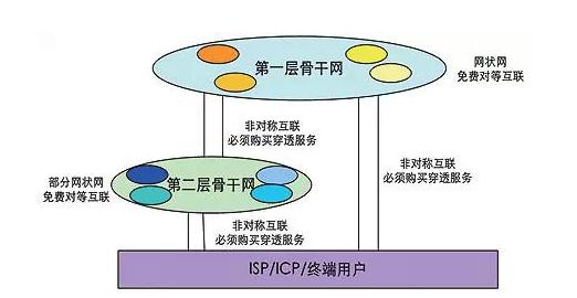 图1:互联网层级结构