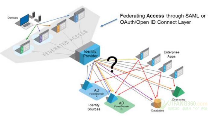 确保云安全访问的五大步骤 - 亿恩科技