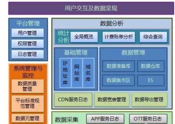 浅谈CDN访问日志及系统服务质量