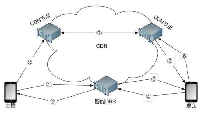 什么是cdn服务? CDN服务有什么优势?
