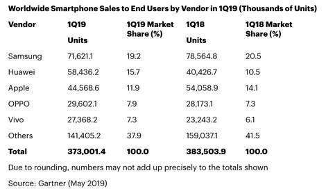 Gartner调查数据显示:华为份额反超苹果