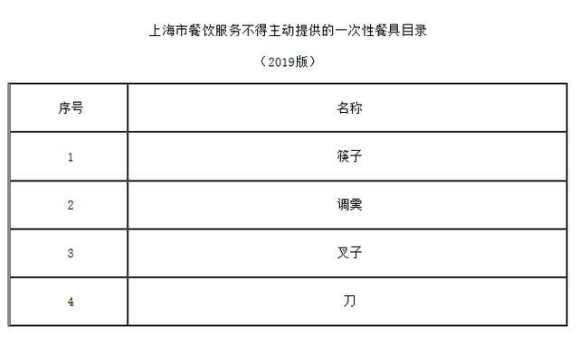 上海禁一次性餐具 通过源头把关倒逼消费者减少使用