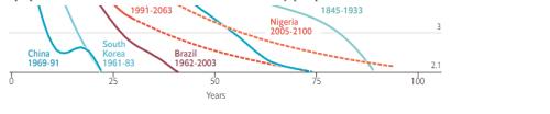联合国调整未来全球人口增长趋势 世界人口将达97亿