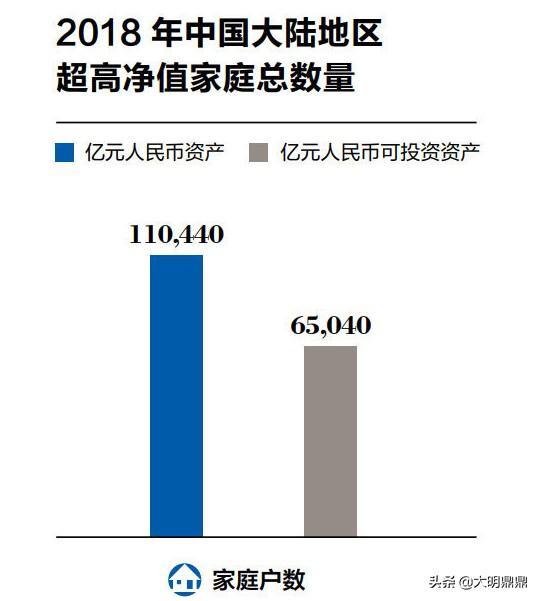 中国大陆亿元家庭持续增加 企业主是最主要的群体