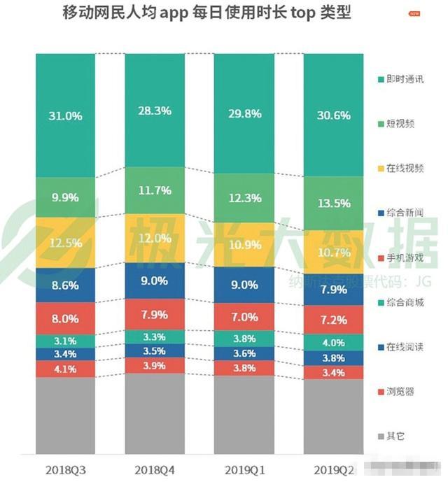 网民人均56款APP 每日花费4.7小时玩手机在干什么?