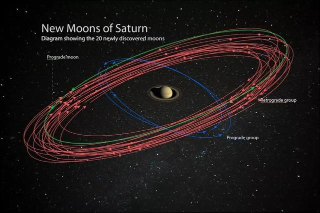 土星20颗新卫星 土星超越木星成为已知卫星最多的行星