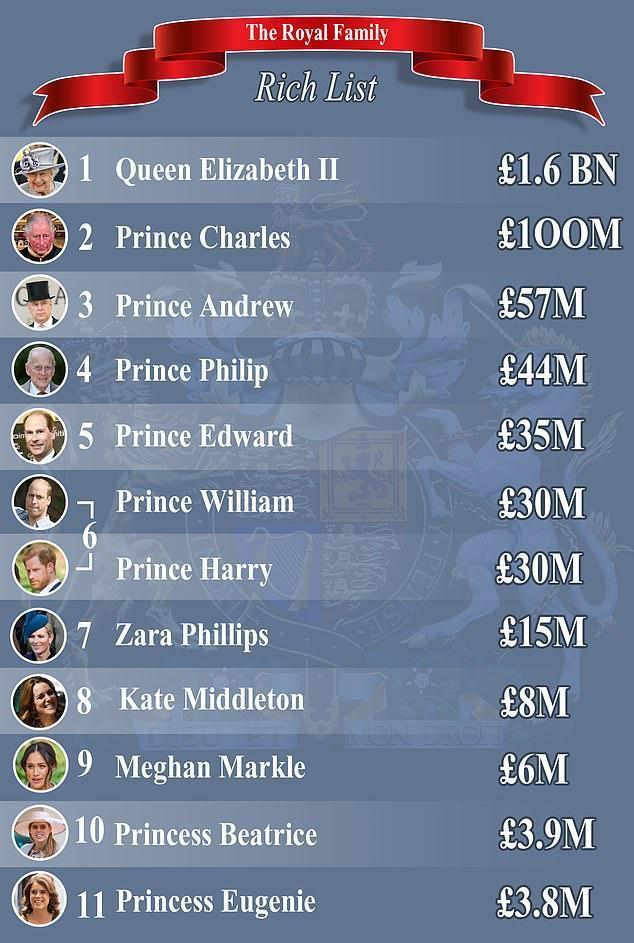 """女王身家16亿英镑 但公主还没""""包租婆""""大妈有钱"""