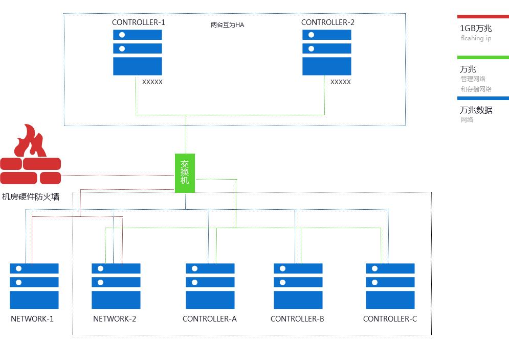 虚拟主机方案系统总体设计图